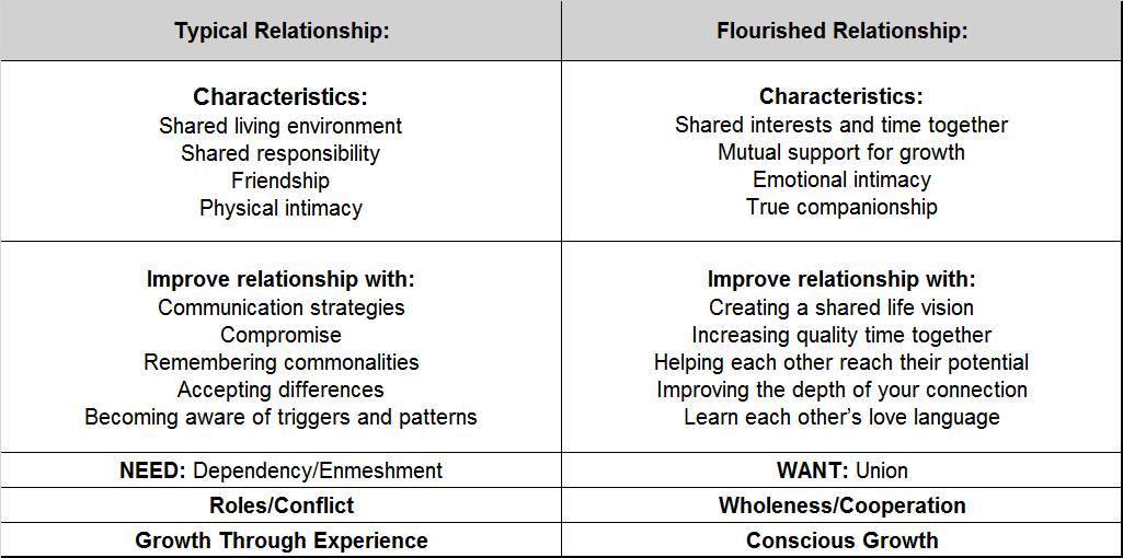 Do you have shared relationship vision